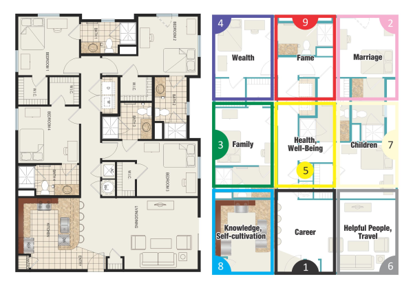 Feng Shiu feng shui floor plans how missing areas in your floor plan could